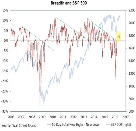 S&P breadth 6-13-16.jpg