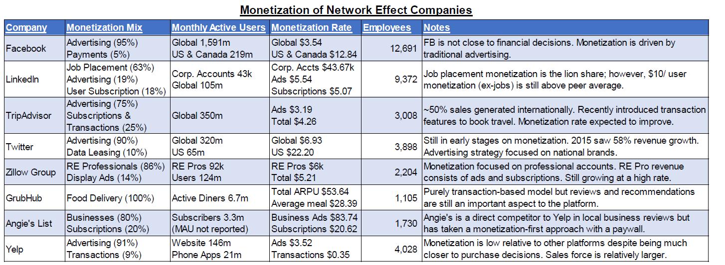 Buy Yelp: The Network Effect Is Strong (80%+ Upside) - Yelp