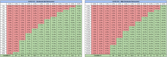 Ten Year Yield On Cost Projections At Various Dividend Growth Rates