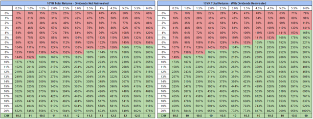 10 Year Total Returns At Various EPS and Dividend Growth Rates