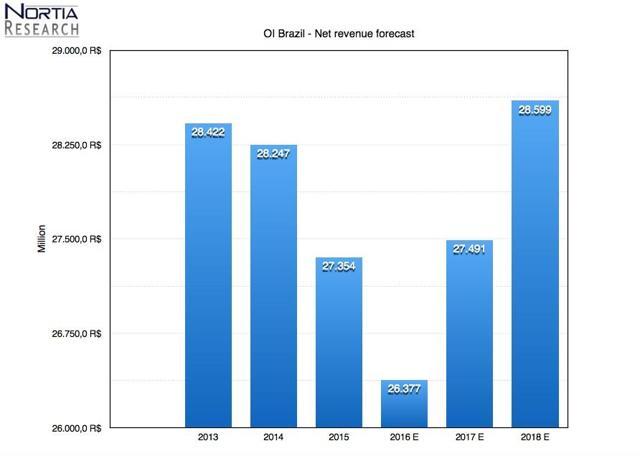 OI Brazil net revenue forecast