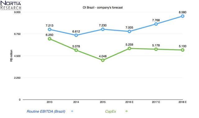 OI Brazil routine EBITDA and CapEx forecast