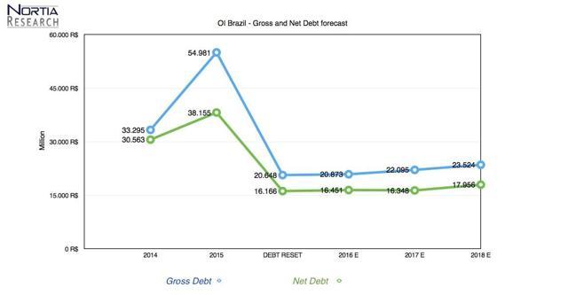 OI Brazil gross and net debt forecast