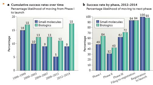 Success Rate By Phase