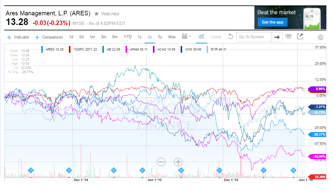 Ares Management: Viewed Through The Eyes Of A Preferred Investor ...