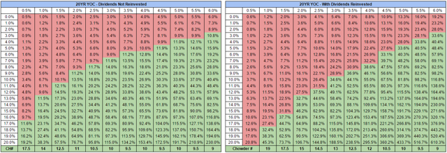 20 Year Yield On Cost Projections For Various Dividend Growth Rates