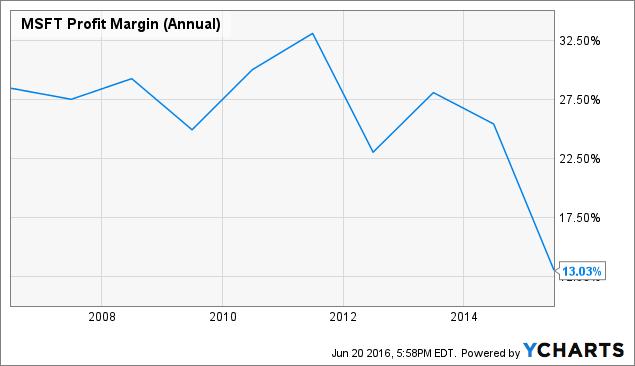 MSFT Profit Margin (Annual) Chart