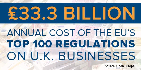33.3 Billion Annual Cost of teh EU
