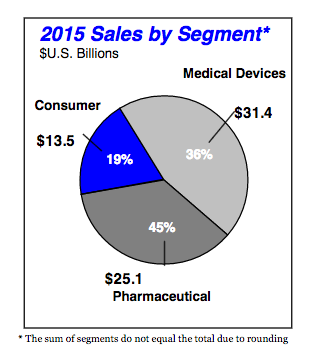 Johnson & Johnson, Part II - Falling Behind On Medical Devices
