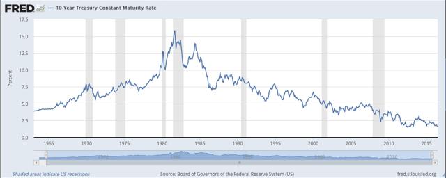 10 yr US Treasury yield since 1965