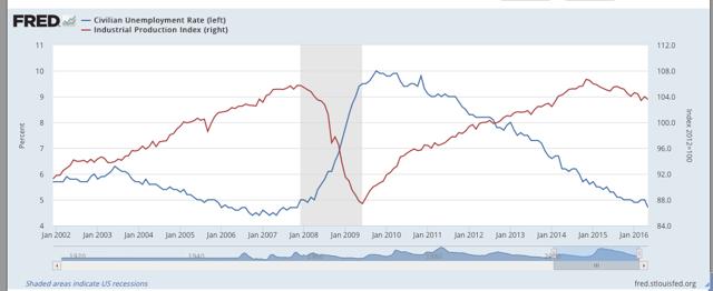 Unemployment vs Ind Production