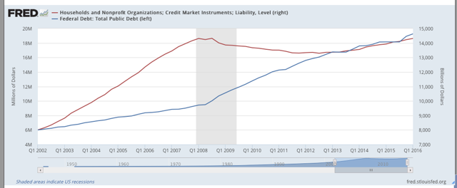 Household vs Federal Debt