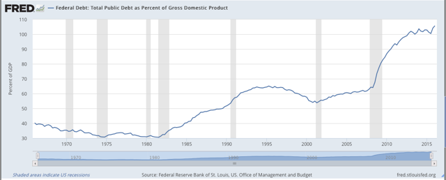 Federal Debt as a Percentage of GDP