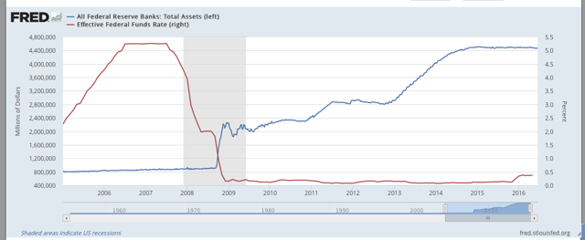 Fed Assets vs Fed Funds Rate