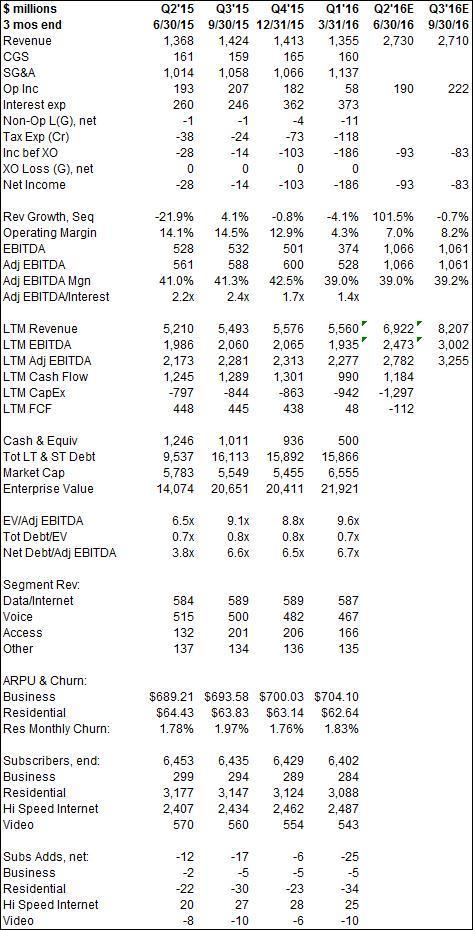 FTR Financial Summary