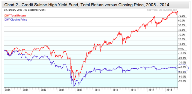 Chart 2 - Credit Suisse High Income Fund, Total Return v. Closing Price