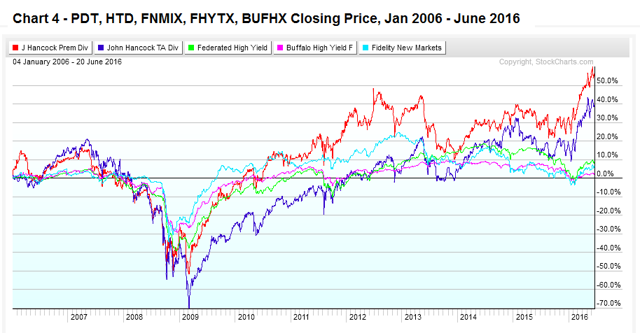 Chart 4 - Income Funds PDT, HTD, FNMIX, FHYTX, BUFHX Jan 2006 - June 2016