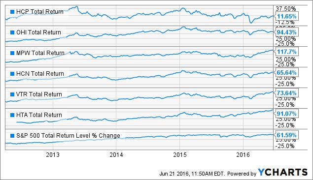 HCP Total Return Price Chart