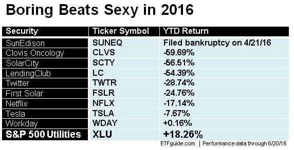XLU Boring vs. Hot Stocks