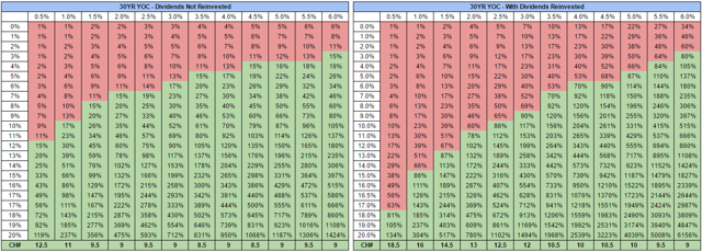 30 Year Yield On Cost Projections At Various Growth Rates