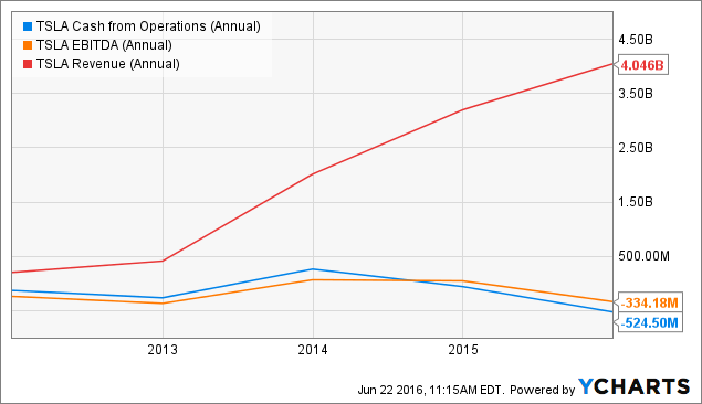 TSLA Cash from Operations (Annual) Chart