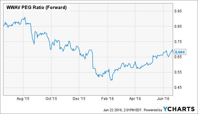 WWAV PEG Ratio (Forward) Chart