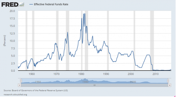 Interest rates set by the Federal Reserve (St. Louis Fed)
