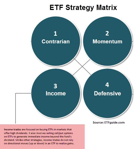 ETF Strategy Matrix by ETFguide