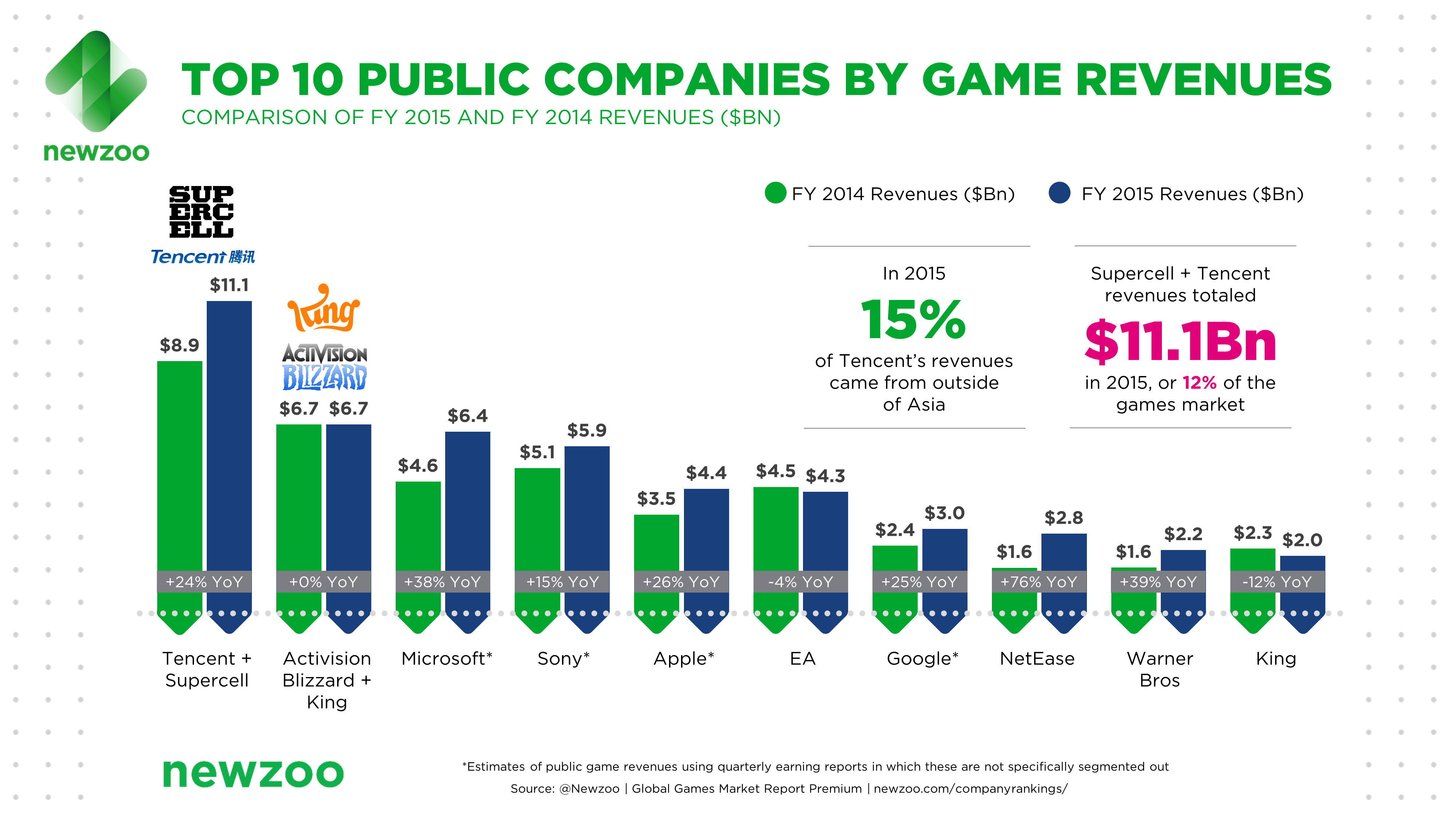 Supercell Just Made Tencent The True King Of Video Games ...