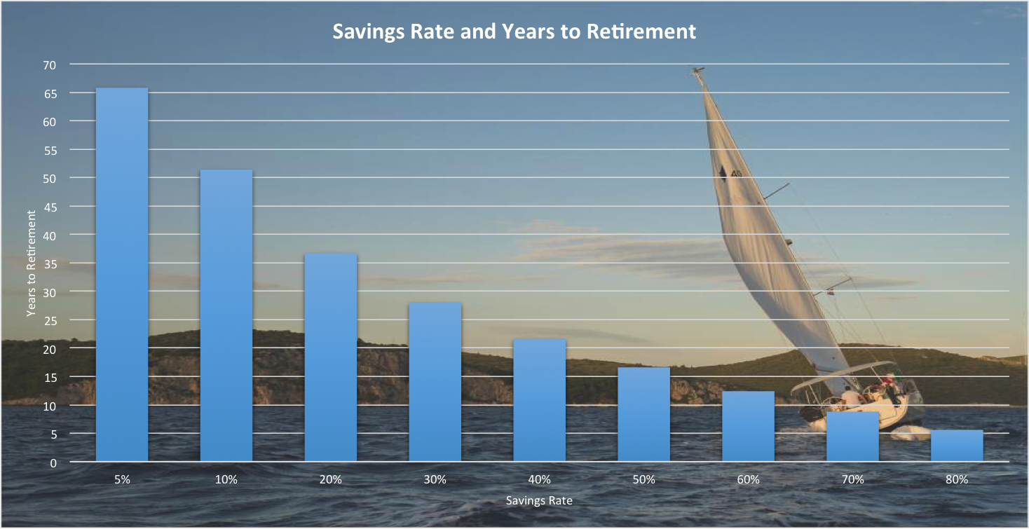 How To Retire In 12 Years