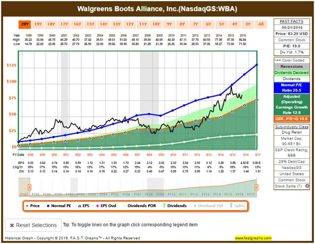 Walgreens Boots Alliance WBA 18-Year Chart