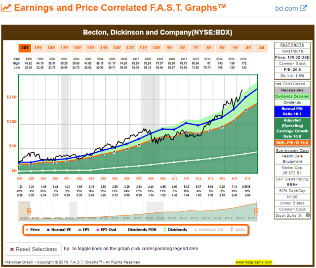 BDX FAST Graph