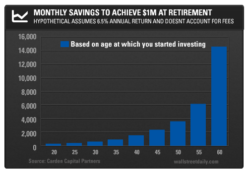 Monthly Savings to Achieve $1M at Retirement: Hypothetical Assumes 6.5% Annual Return and Doesn