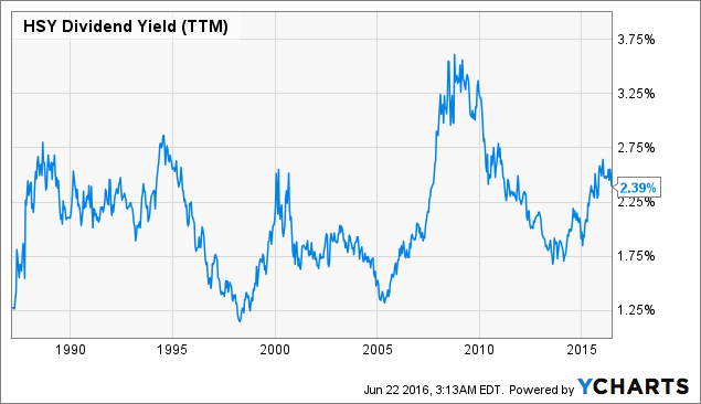 HSY Dividend Yield (<a href=