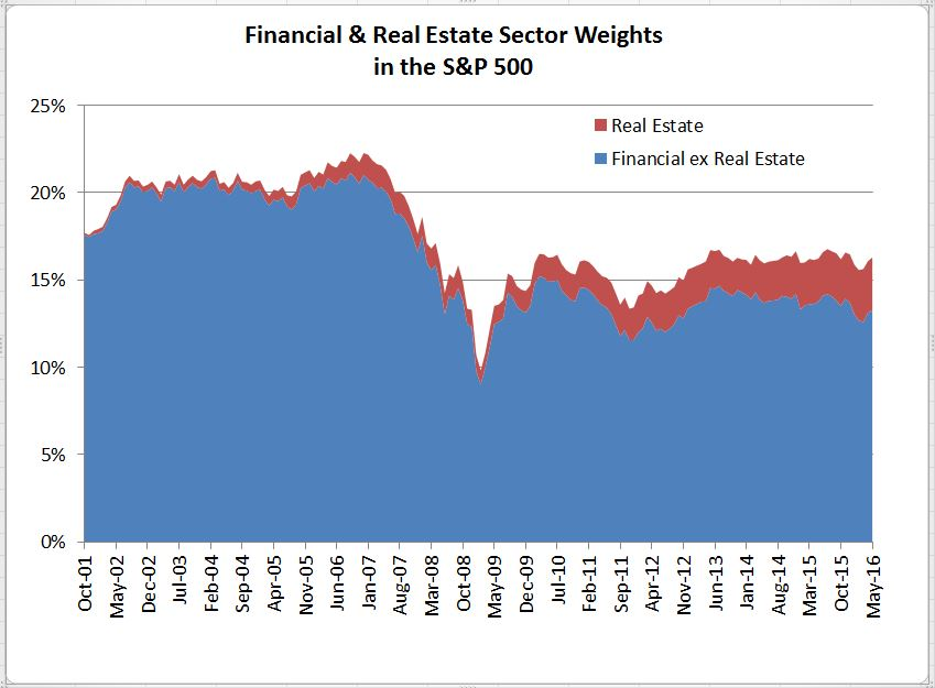 Inside The S&P 500: The Real Estate Sector