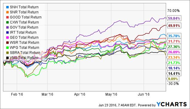 SNH Total Return Price Chart