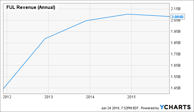 FUL Revenue (Annual) Chart