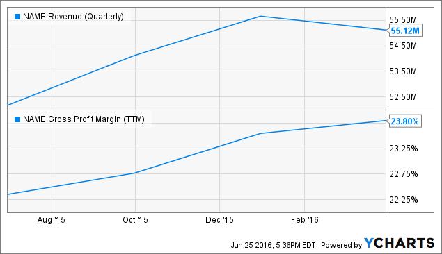 NAME Revenue (Quarterly) Chart