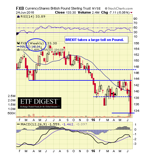 FXB WEEKLY