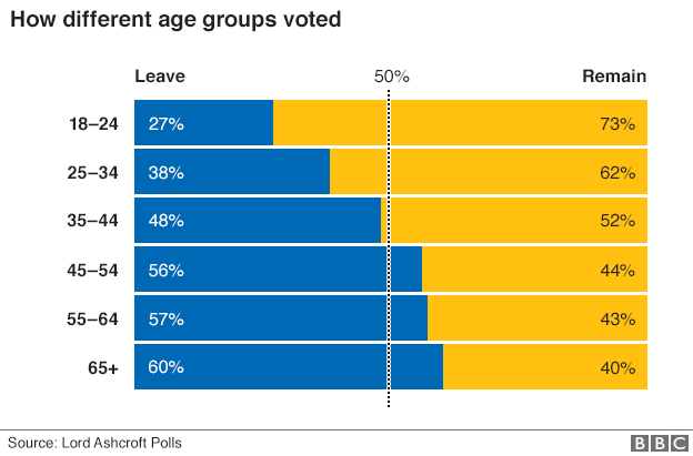 The generations most affected by the referendum result had the greatest propensity to vote