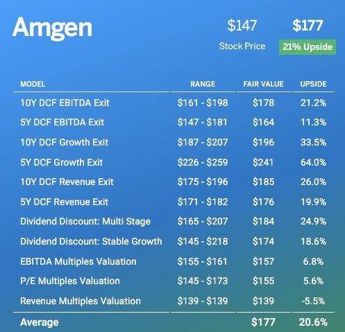 FINBOX.IO - AMGEN Analysis Post BREXIT
