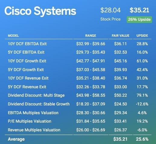FINBOX.IO Post BREXIT Analysis of CSCO