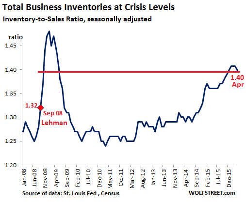 US-Inventory-Sales-ratio-2008-2016-04
