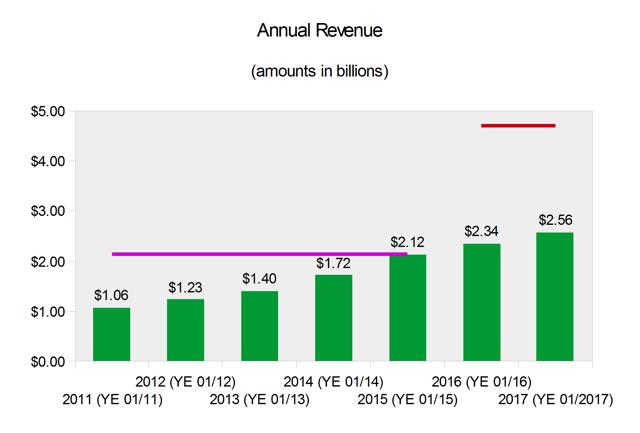 G-III Apparel Group Revenue Growth