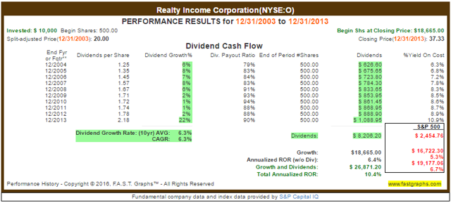 Realty Income_Total Returns