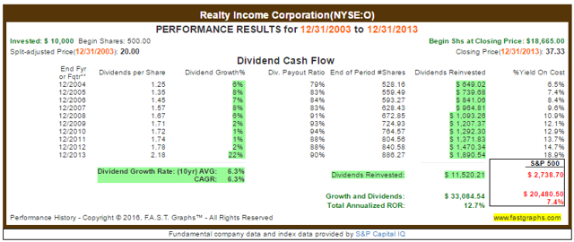 Realty Income - Reinvested Returns