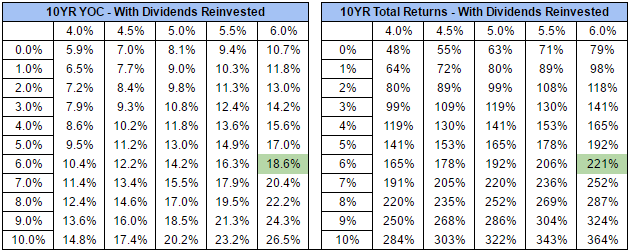 Realty Income - Reinvested Comparison