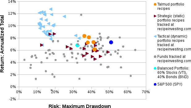 Talmud Portfolio: Risk vs. Return