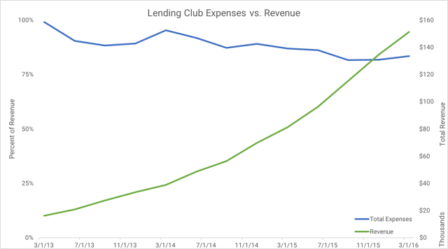 Revenue versus Expenses