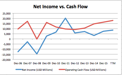 income and cash flow